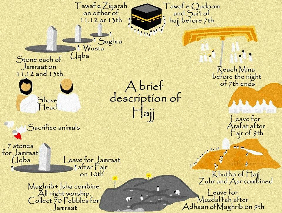 Hajj Step By Step